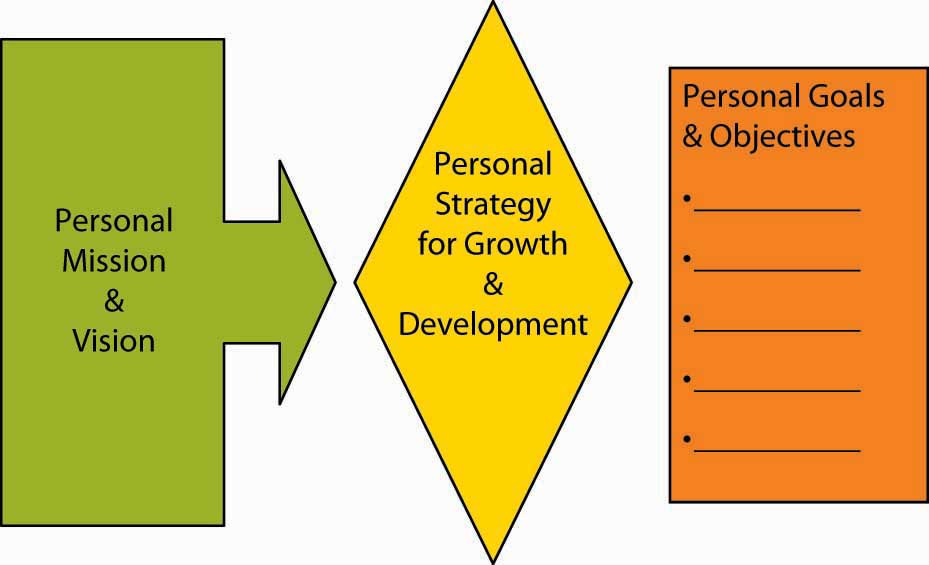 Personal Growth And Development Personal Arenas and