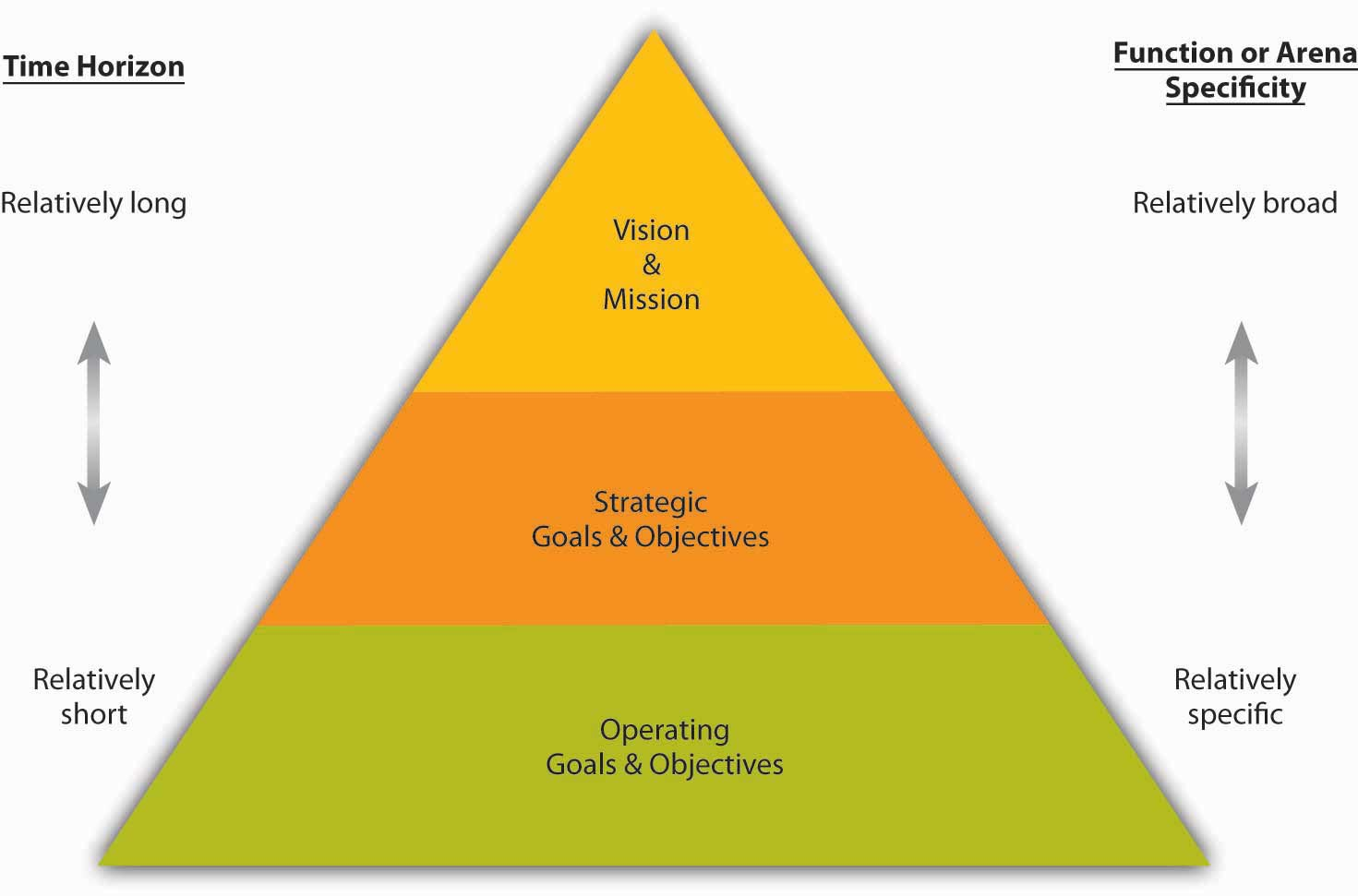 goals and objectives key takeaway
