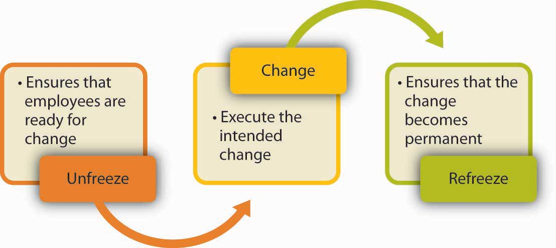 disadvantages of lewin change management 312 individual change management an early model of change developed by kurt lewin described change as a three-stage process the first stage he called unfreezing it involved overcoming inertia and dismantling the existing mindset defence mechanisms have to be bypassed in the second stage the change occurs.