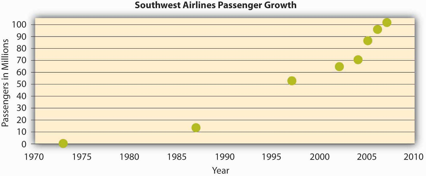 Southwest airlines the role