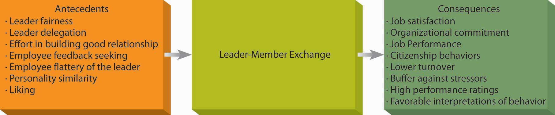 Leadership Qualities Leader Leadership Leadership Strengths Leaders ...