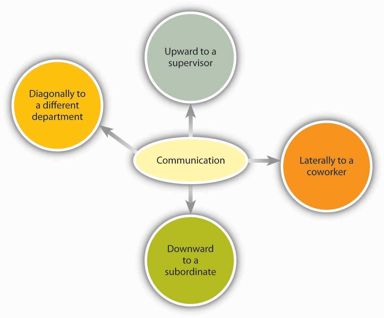Direction of communication within organizations