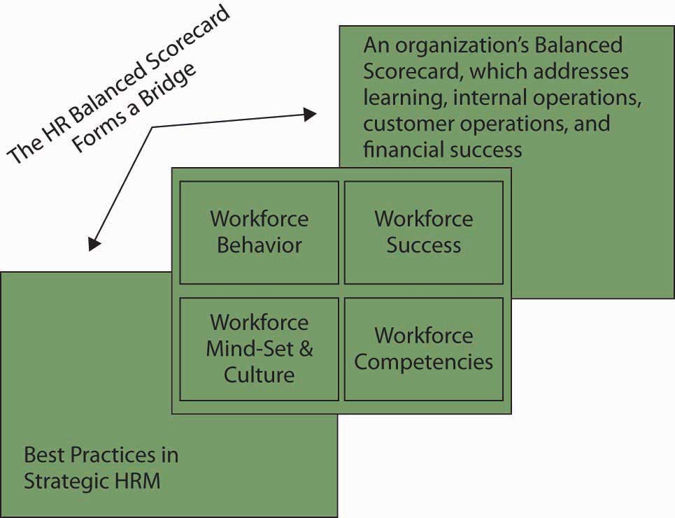 Tying It All Together Using The Hr Balanced Scorecard To