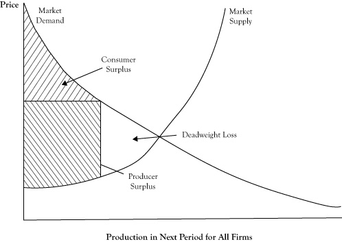 consumer and producer surplus in perfect competition market Economic welfare:economic welfare: monoppyoly v perfect competition  consumer surplus and producer surplus: market equilibrium  perfect competition.