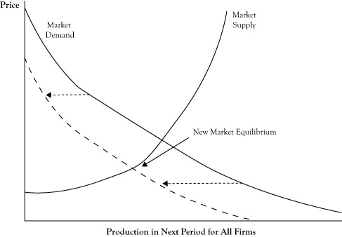 market demand essay The market players disadvantages of oligopoly (essay sample) the demand becomes elastic when prices are higher because if one firm raises its price.