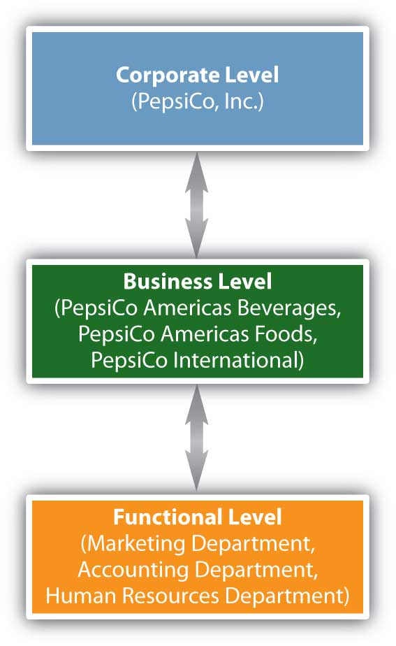 where strategic planning occurs within firms