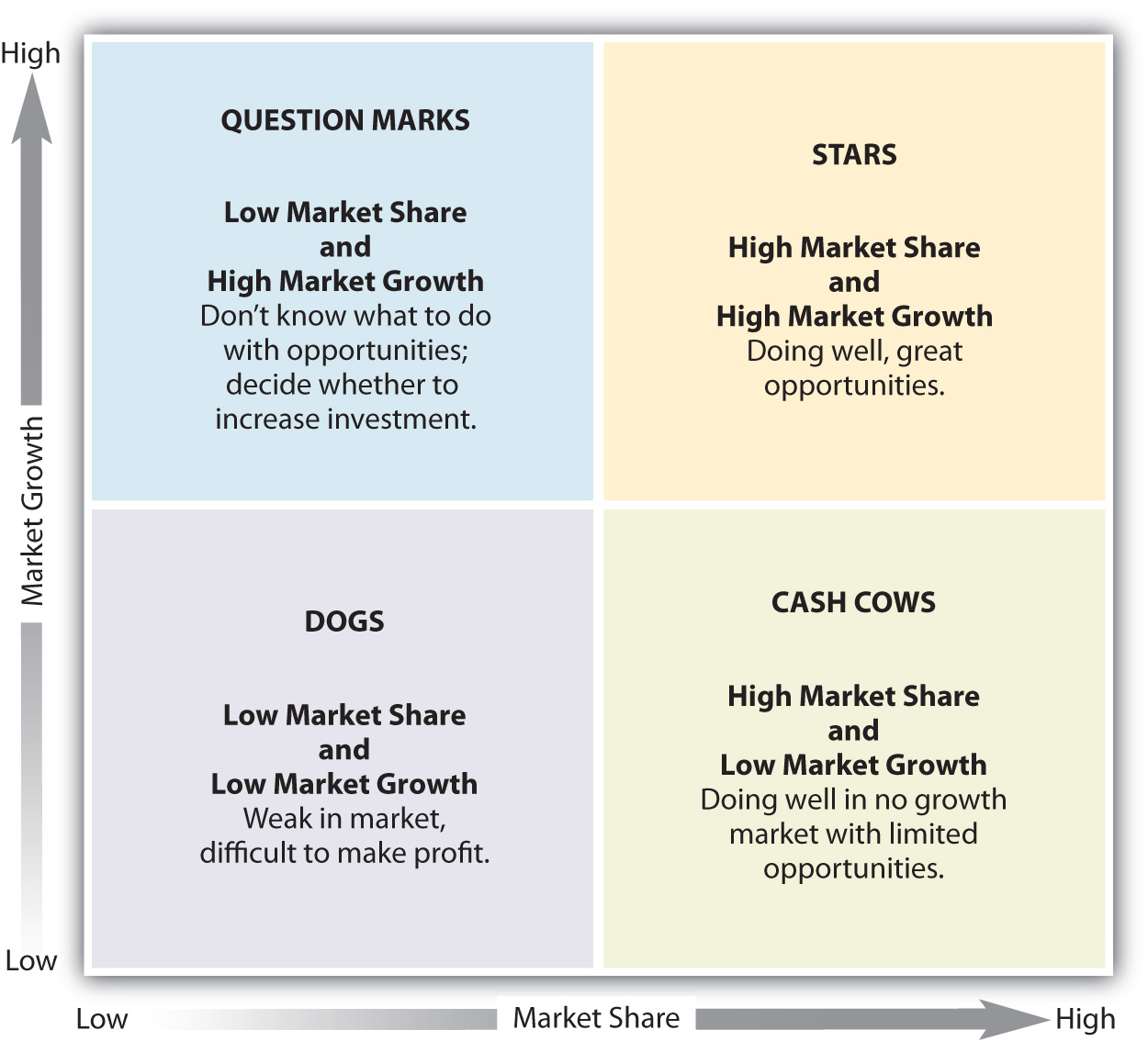 Strategic Portfolio Planning Approaches