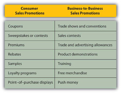 attention getting consumer sales promotion The impact of promotional tools on consumer buying behavior: a study from pakistan aurangzeb mughal  the results which we get by the sales promotion is the use of high amount of  there is a huge body of literature on consumer response due to sales promotions.