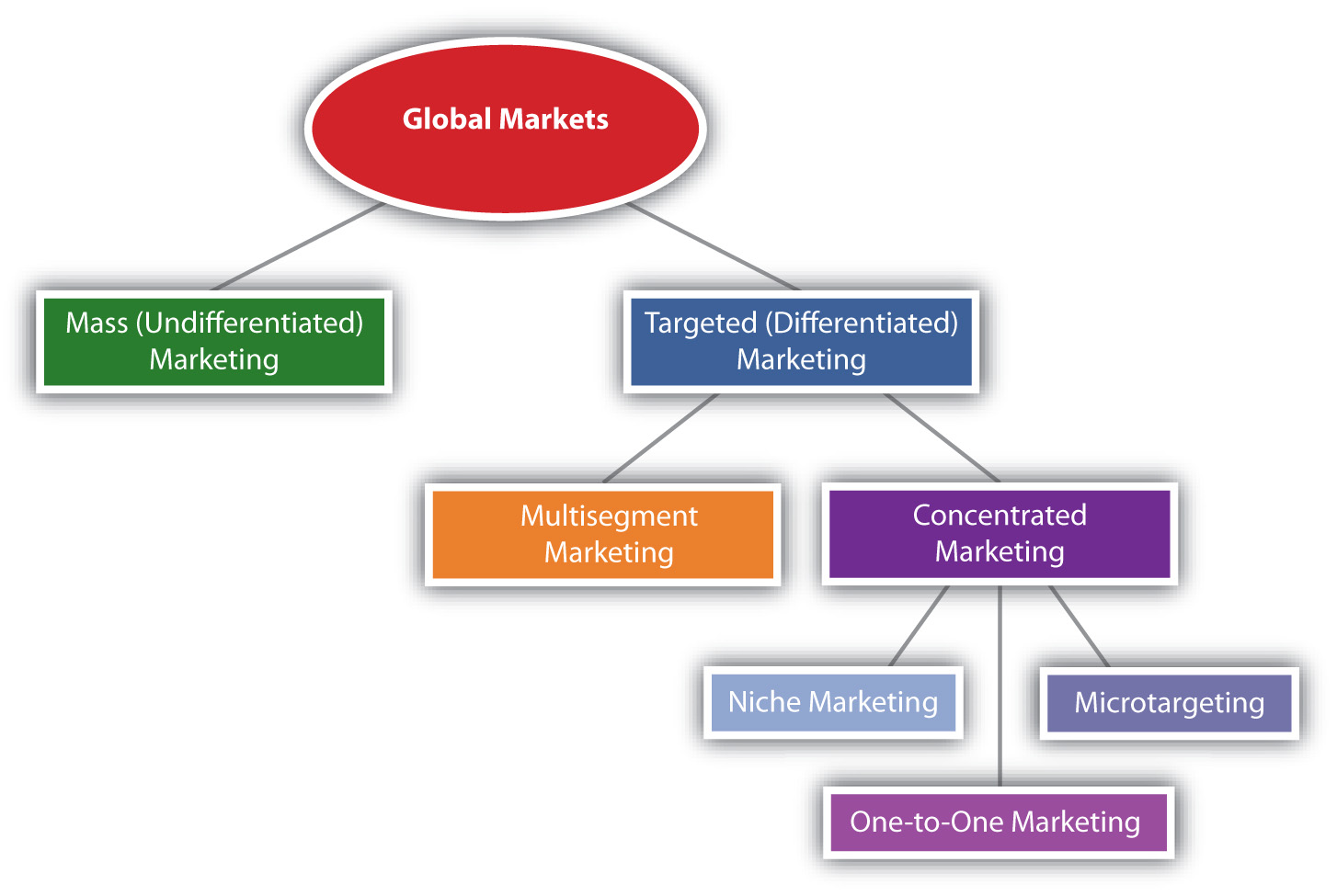 Market segmenting targeting and positioning figure 59 targeting strategies used in global markets fandeluxe Image collections