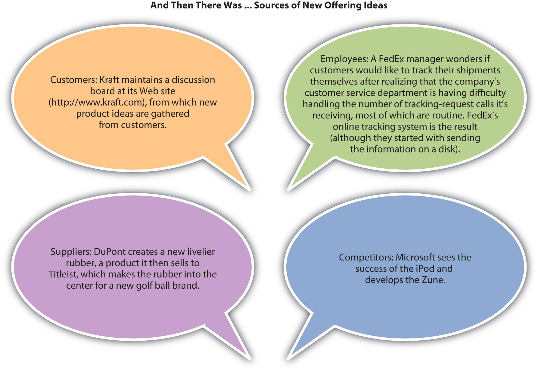 Marketing principles questions 2012 13