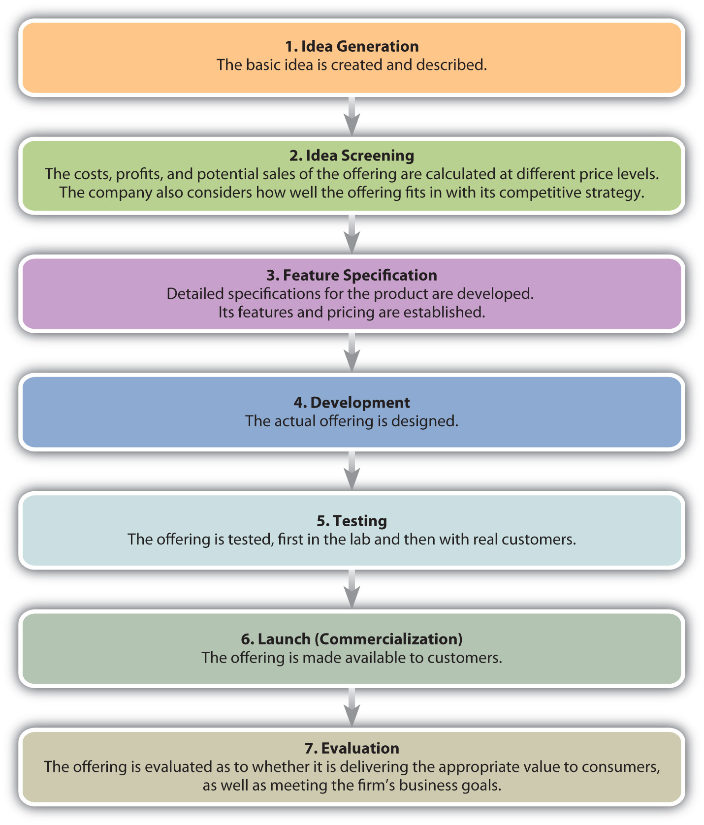 The new offering development process for The product development company