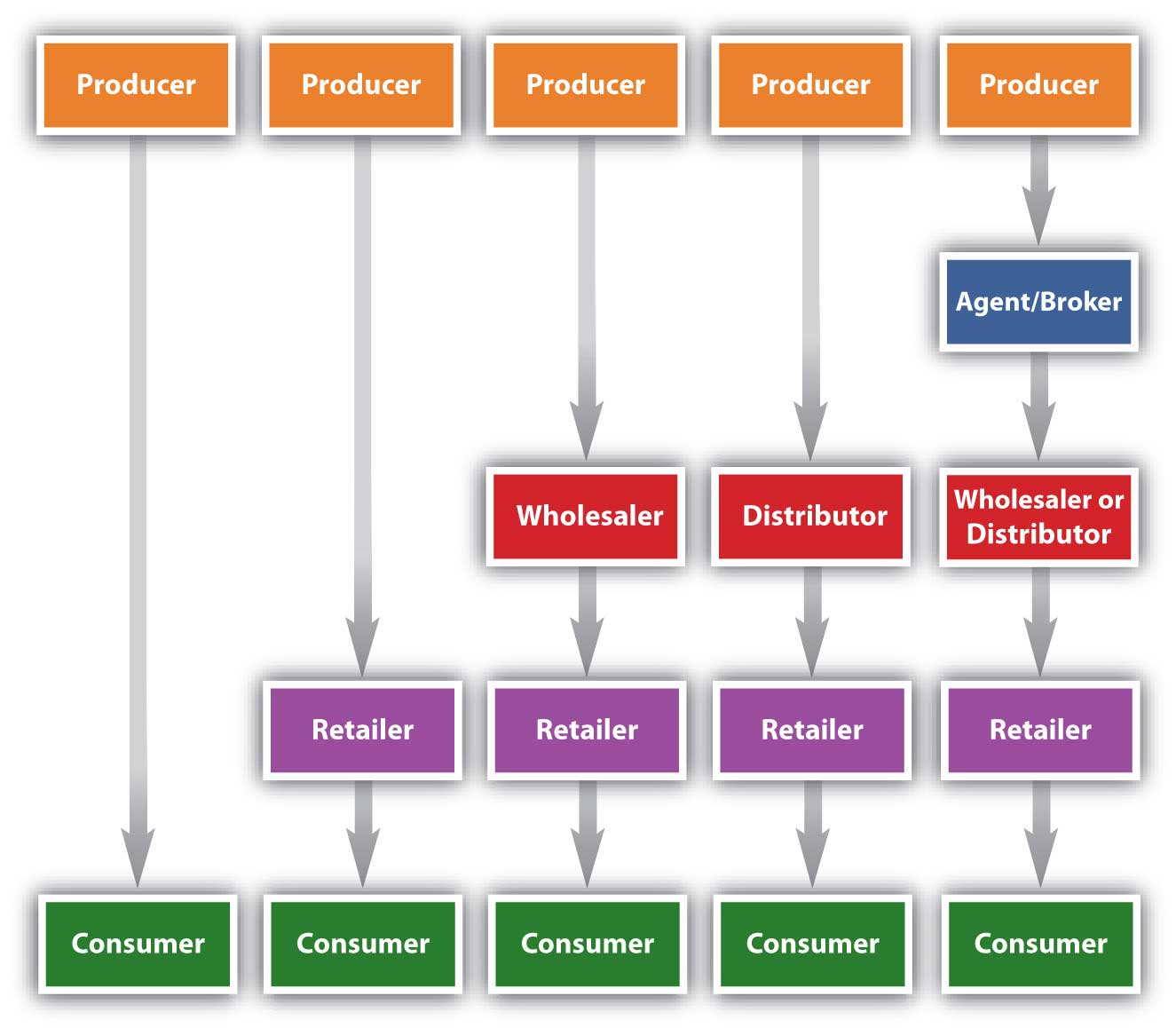 Sales and Distribution Section of the Marketing Plan