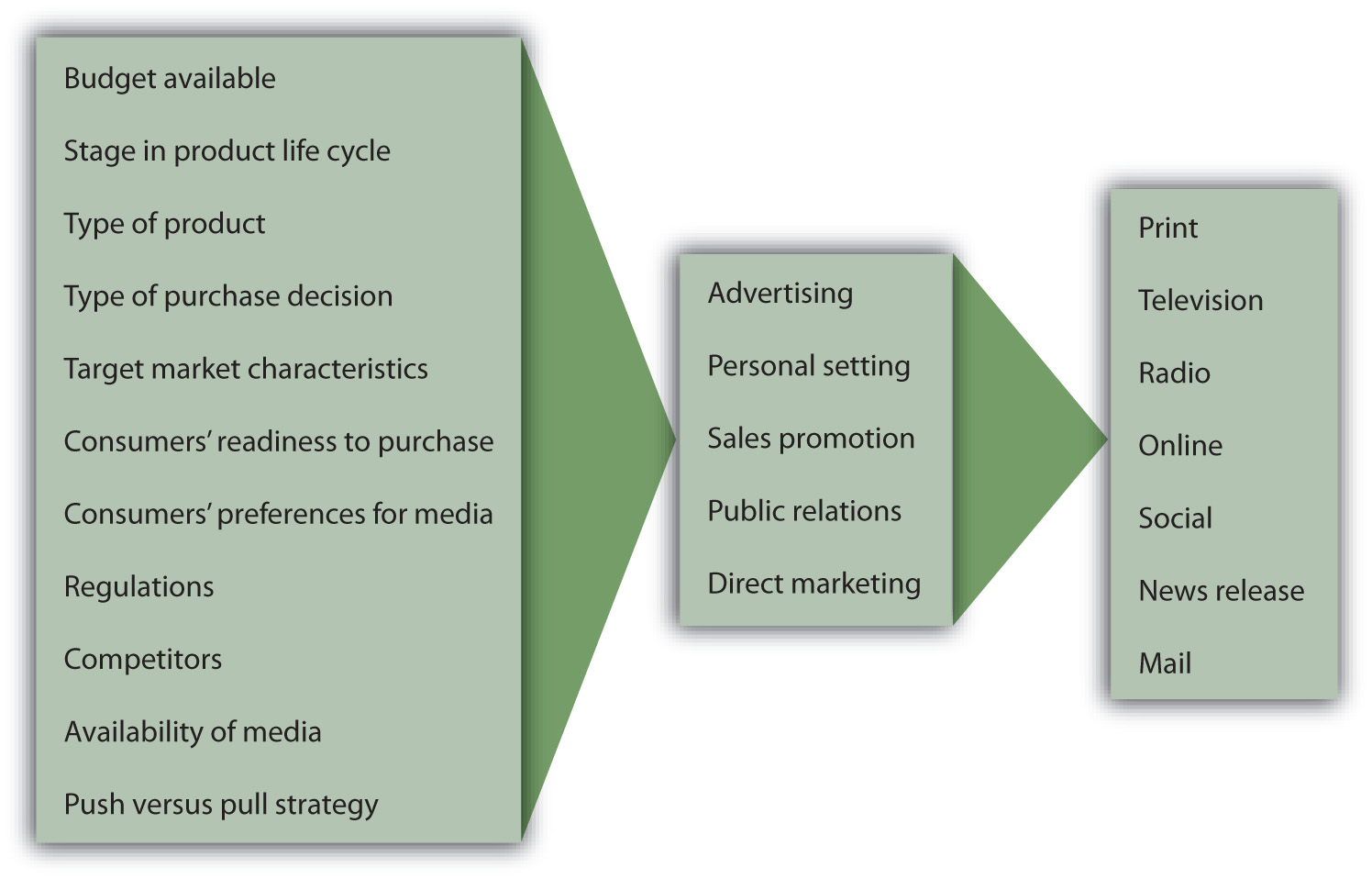 Factors that influence the selection of a promotion mix are: budget available; stage in product life cycle; type of product; type of purchase decision; target market characteristics; consumers' readiness to purchase; consumers' preferences for media; regulations; competitors; availability of media; push vs. pull strategy. These factors influence which of the following are selected: advertising, personal selling, sales promotion, public relations, direct marketing. Decisions about those, in turn, affect selection decisions about the following: print, television, radio, online, social, news release, mail.