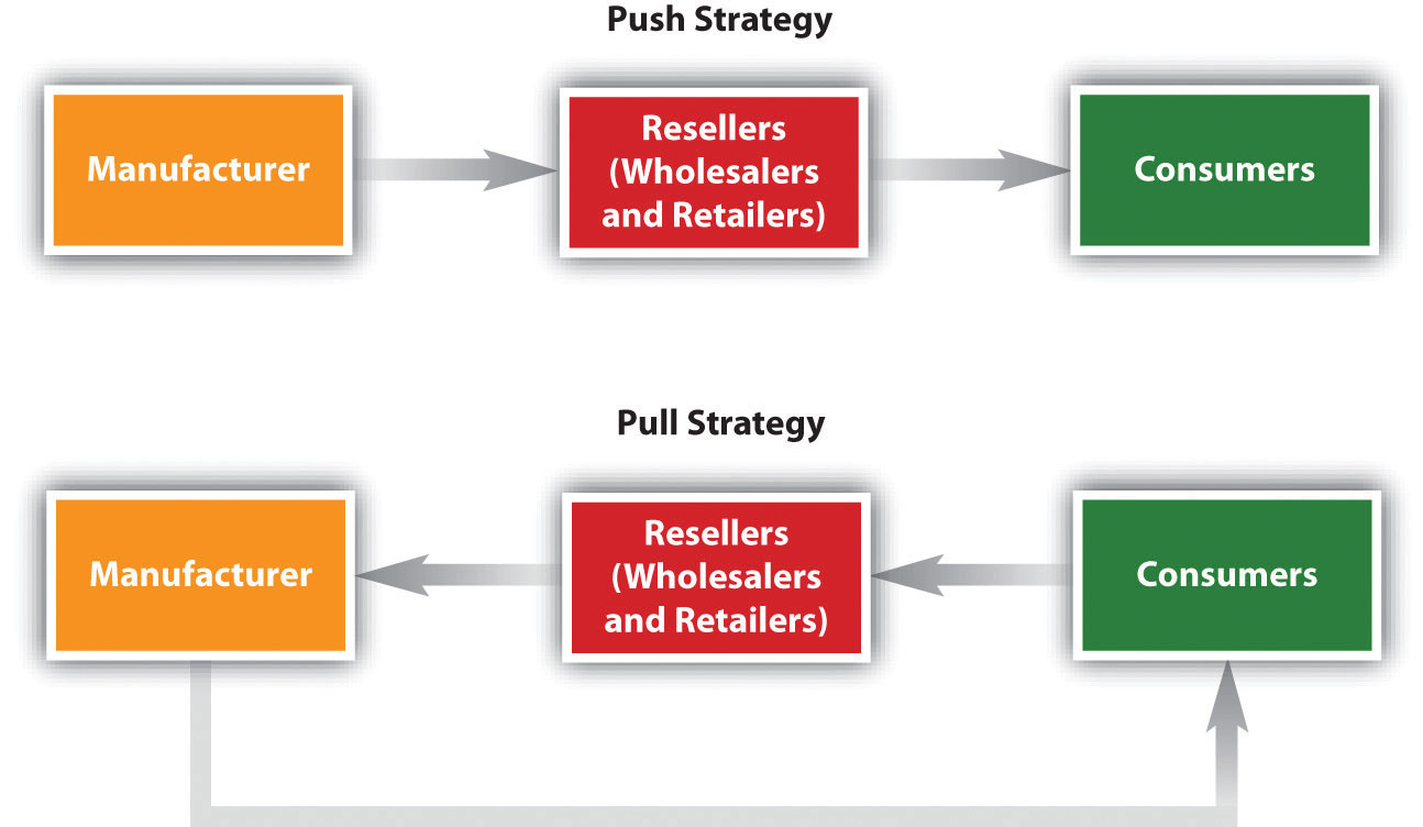 "Figure shows the differences between push strategy and pull strategy. In a push strategy, the manufacturer promotes its products to resellers (i.e., wholesalers and retailers), who, in turn, ""push"" the products to consumers. In a pull strategy, the manufacturer targets consumers directly, hoping they will demand them from resellers."