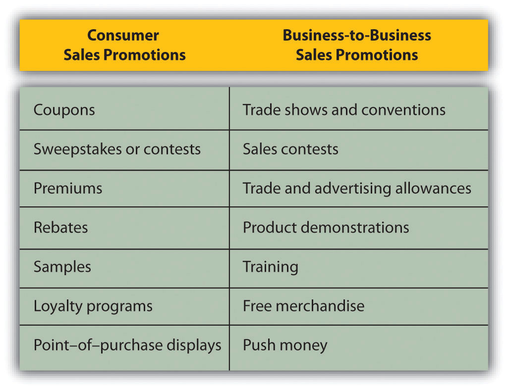 Chart shows examples of consumer sales promotions. These include coupons, sweepstakes or contests, premiums, rebates, samples, loyalty programs, and point-of-purchase displays. Also shown are examples of business-to-business sales promotions: trade shows and conventions, sales contests, trade and advertising allowances, product demonstrations, training, free merchandise, and push money