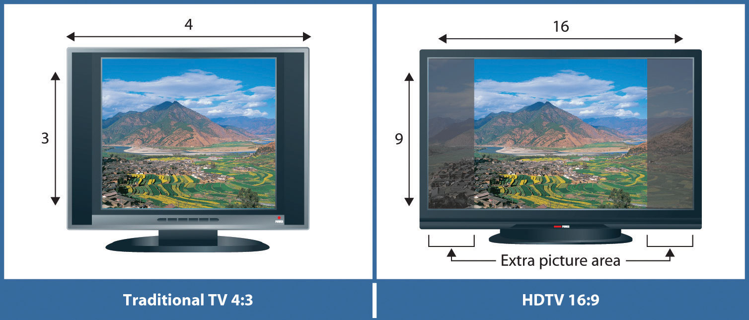 Hdtv Uses A Wide Screen Format With Diffe Aspect Ratio The Of Width Image To Its Height Than Standard Definition Television