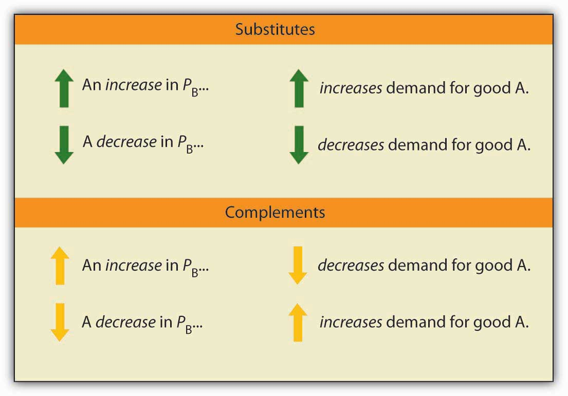 Responsiveness Of Demand To Other Factors