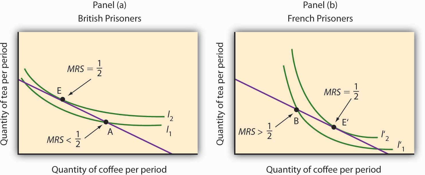 indifference curve analysis Indifference curves and utility more importantly, if you cross curves, you lose the whole predictive power of indifference curve analysis article.