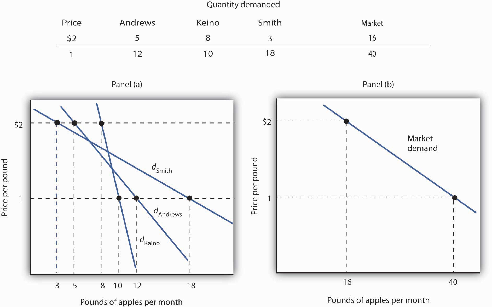Demand Curve For Food The Market Demand Curve For