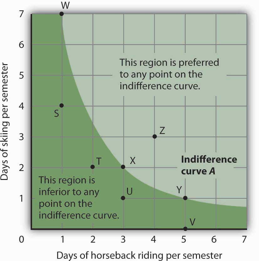 an indifference curve is always