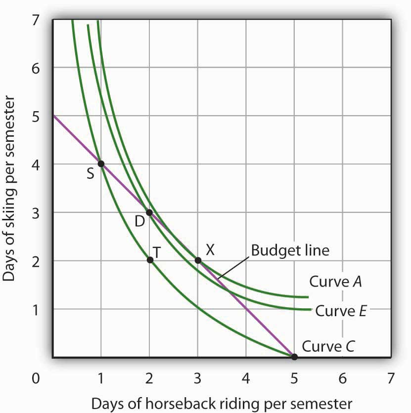 Indifference Curves: Definition, Properties and Other Details