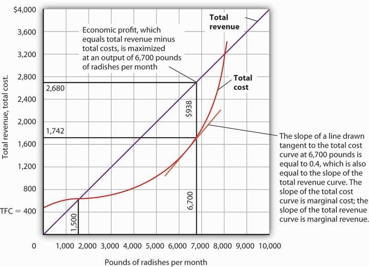 short run cost curves economics