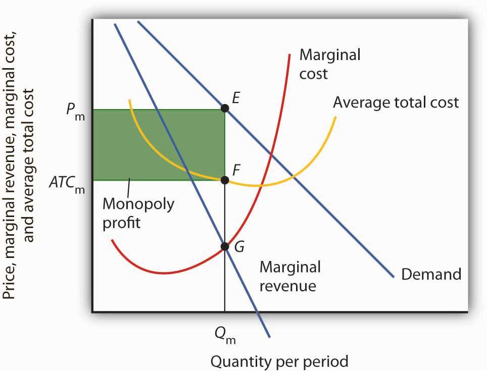 monopoly profit maximizing price and quantity relationship