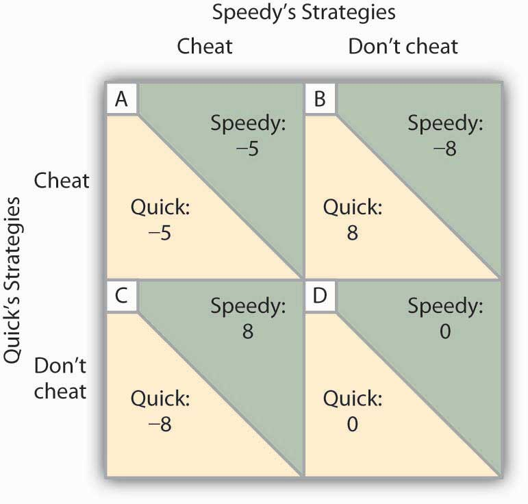 Chart showing Speedy's and Quick's options to either cheat or not to cheat. If they both cheat, they both get -5, but if the don't cheat and the other does, they get -8 and the other gets +8, but if they both don't cheat, then they get 0.