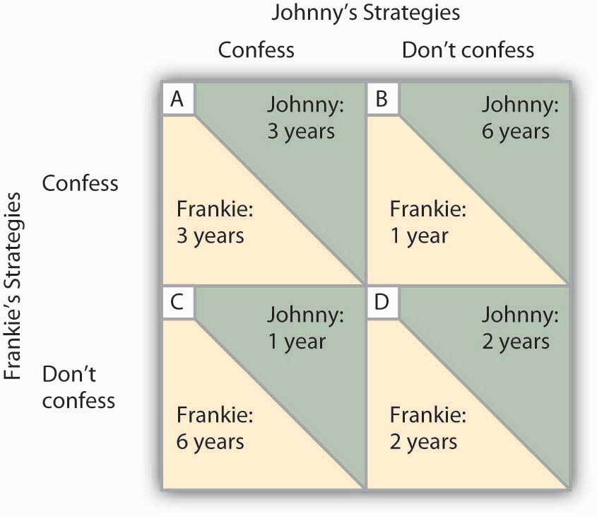 Chart showing options for Frankie and Johnny. If they confess, they get 3 years, but if they don't confess but the other rats them out, then they get 6 years; If they do confess but the other one doesn't, they get just 1 year, but if they both confess, they get 2 years.