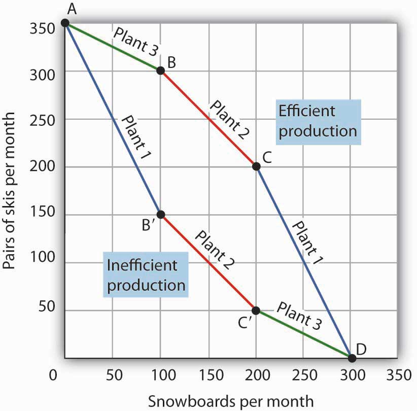 microeconomics the production possibilities curve essay A production possibility frontier production possibilities points within the curve show when a country's resources are not being fully utilised.