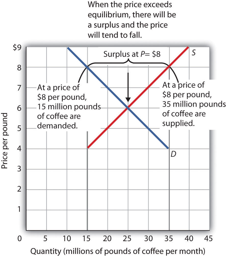 Reduction of the supply of goods leads to an increase in the demand for complementary goods