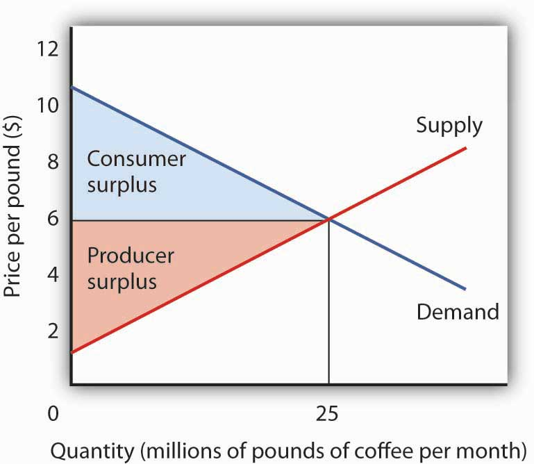 microeconomics of coffee The menu at joe's coffee shop consists of a variety of coffee drinks, pastries, and sandwiches the marginal product of an additional worker can be defined as the number of customers who 1 pindyck/rubinfeld, microeconomics, eighth edition.