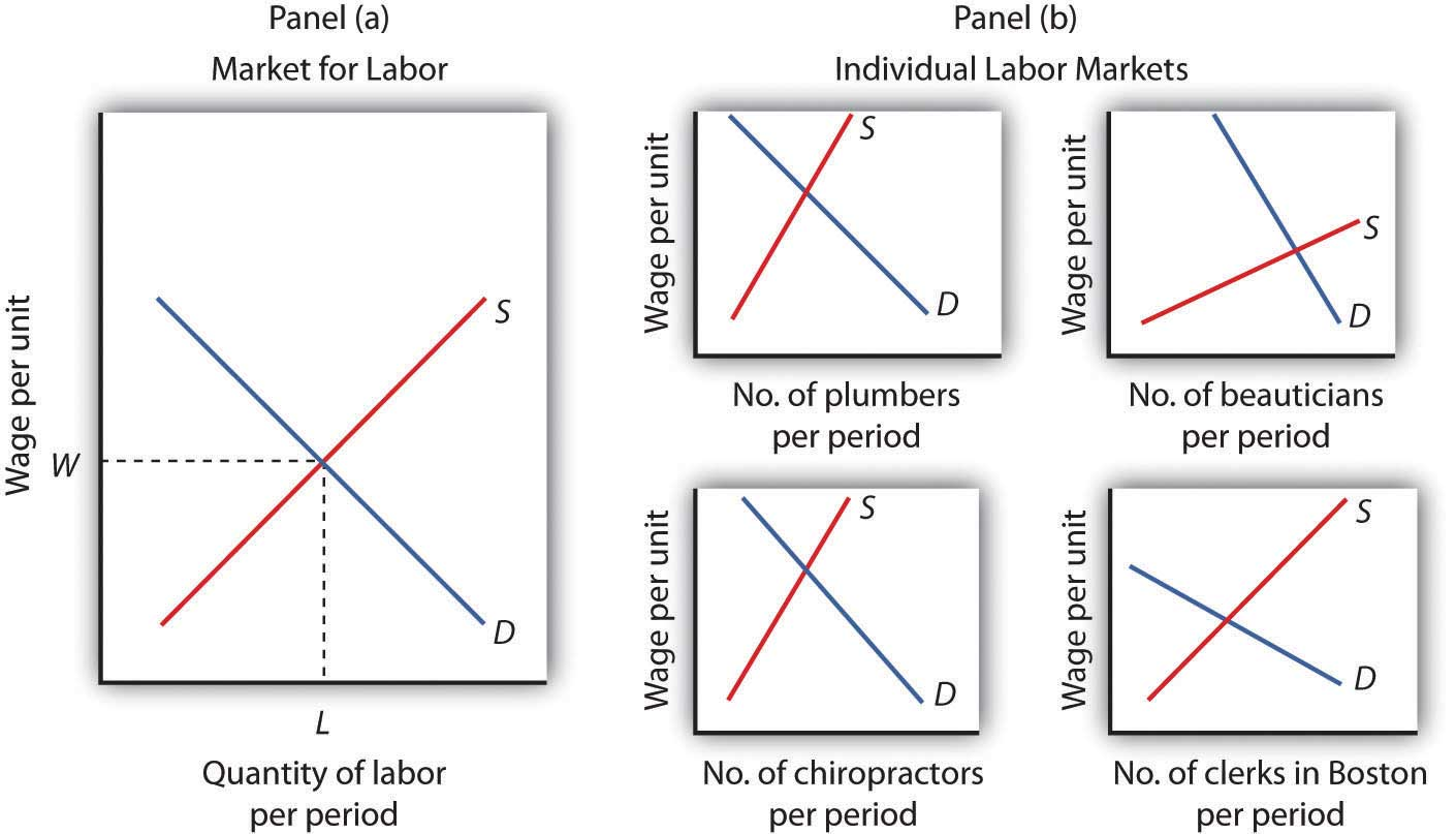 How to Determine a Competitive Wage How to Determine a Competitive Wage new images