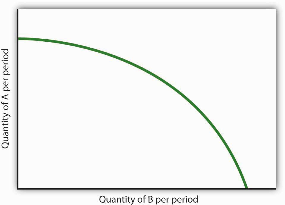 non linear relationship between two variables for the given