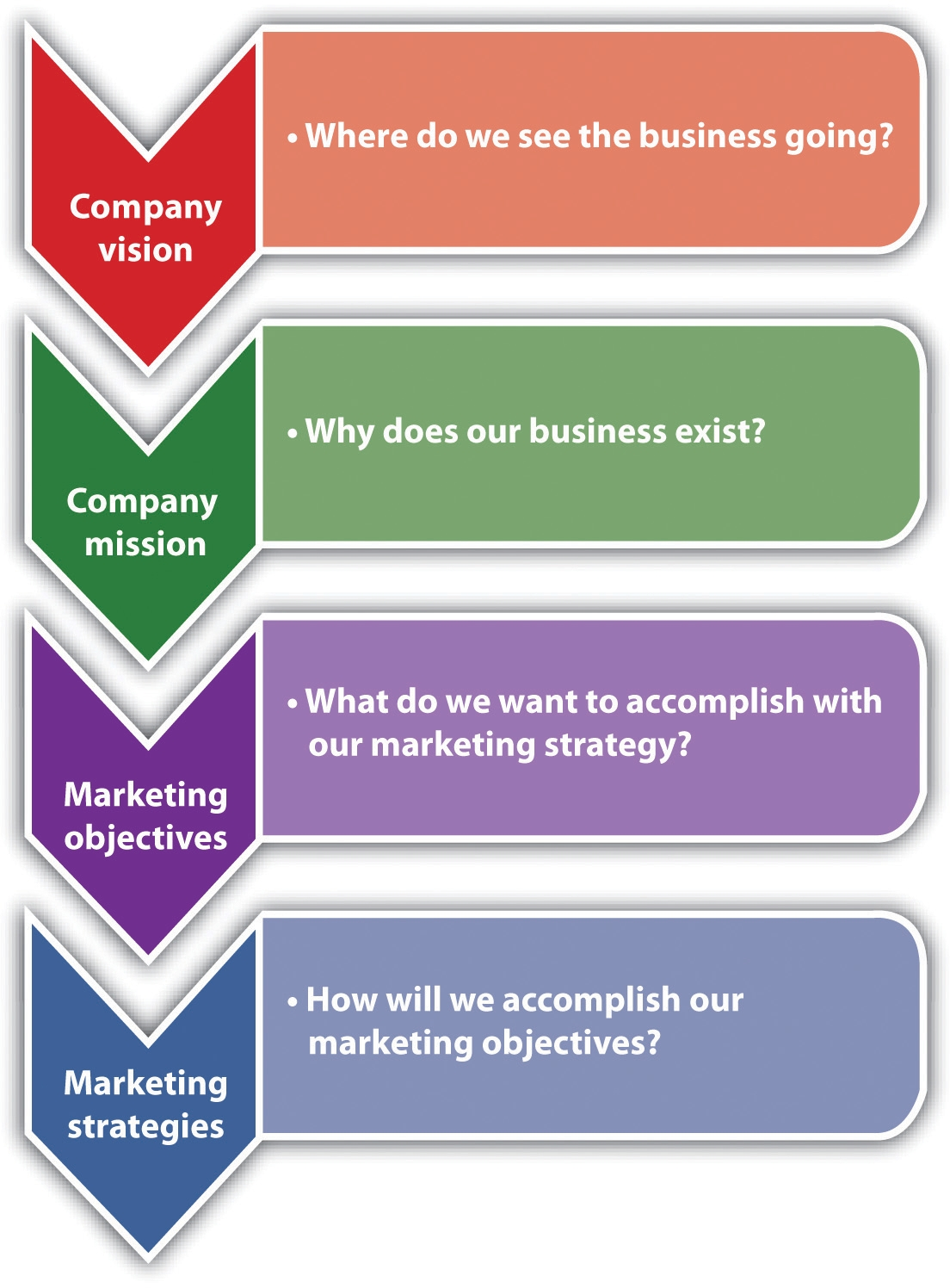 marketing plan management Marketing management is the process of developing strategies and planning for product or services, advertising in many cases, marketing management will develop a marketing plan to specify how the company will execute the chosen strategy and achieve the business' objectives.