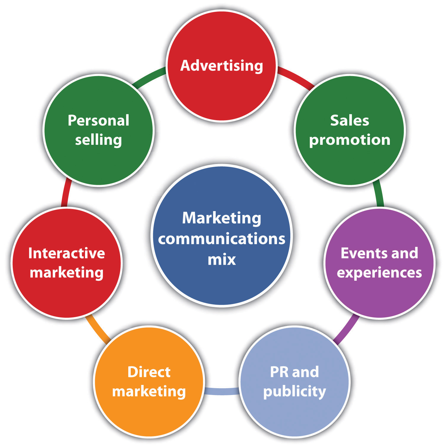 Marketing strategy for Sales marketing tactics