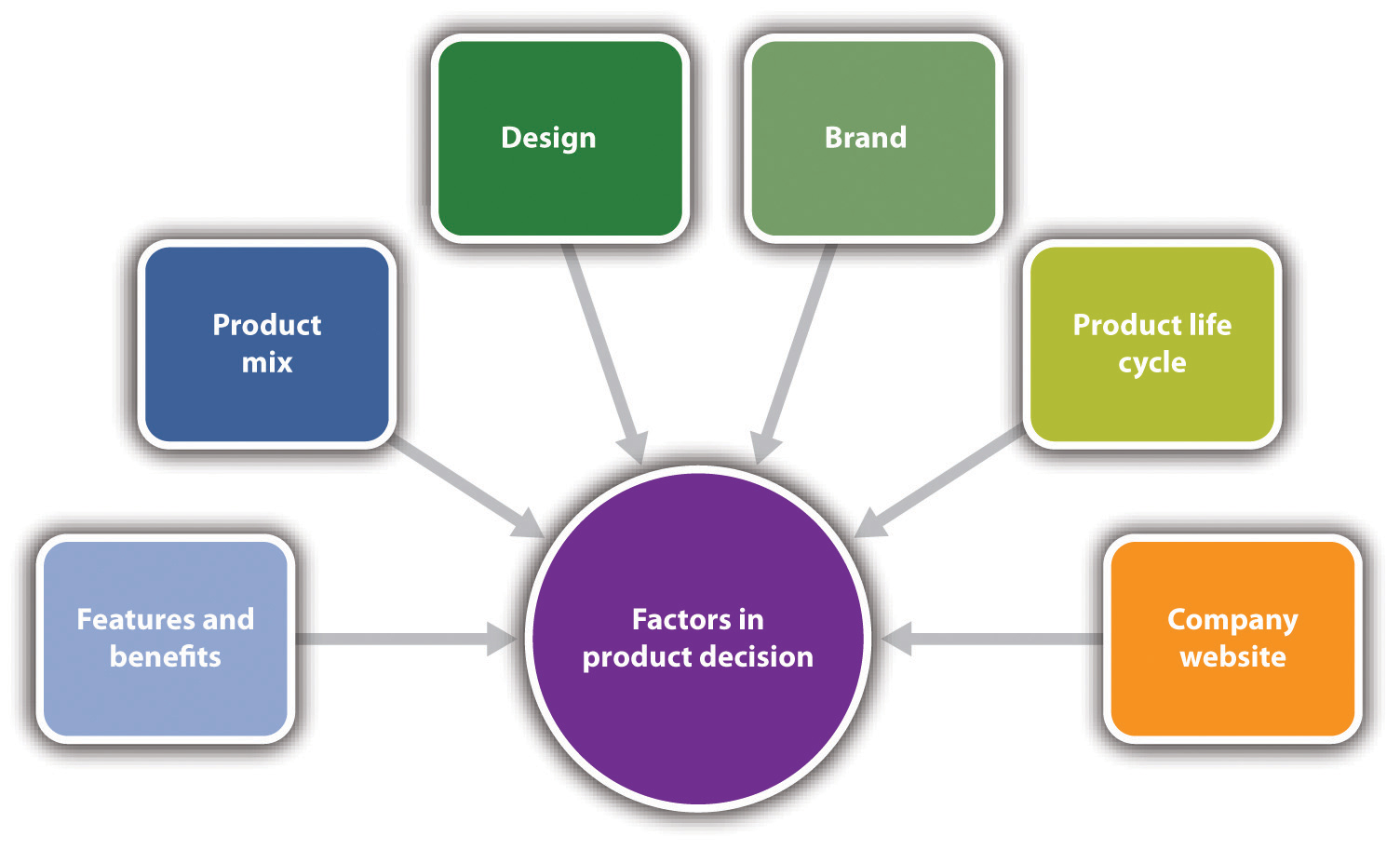 Marketing strategy and product for Product service design