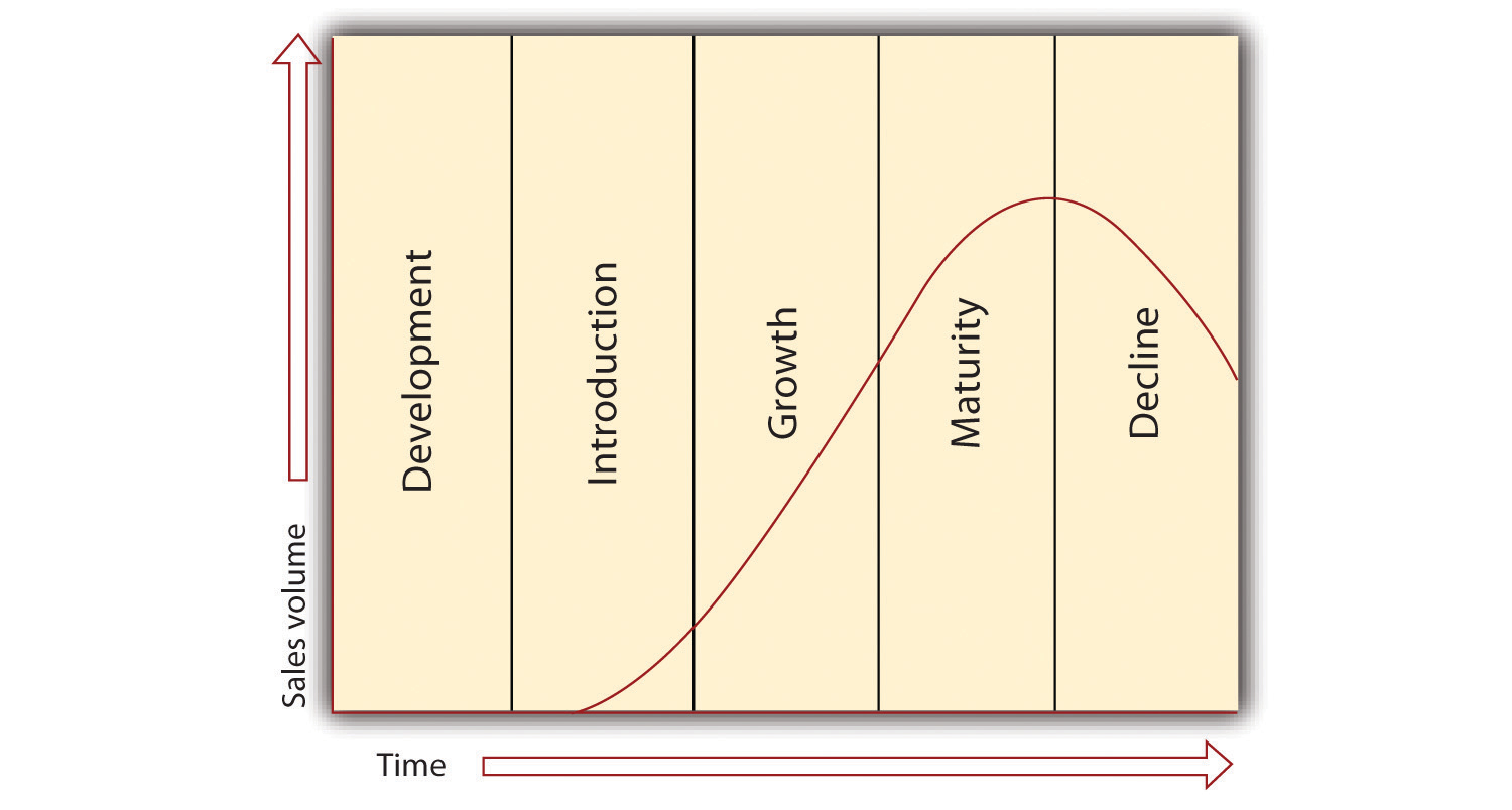 ice cream industry life cycle Industry life cycle analysis:(product life cycle theory) many industrial economists believe that the development of almost every industry may be analyzed in terms of life cycle with four well defined stages.