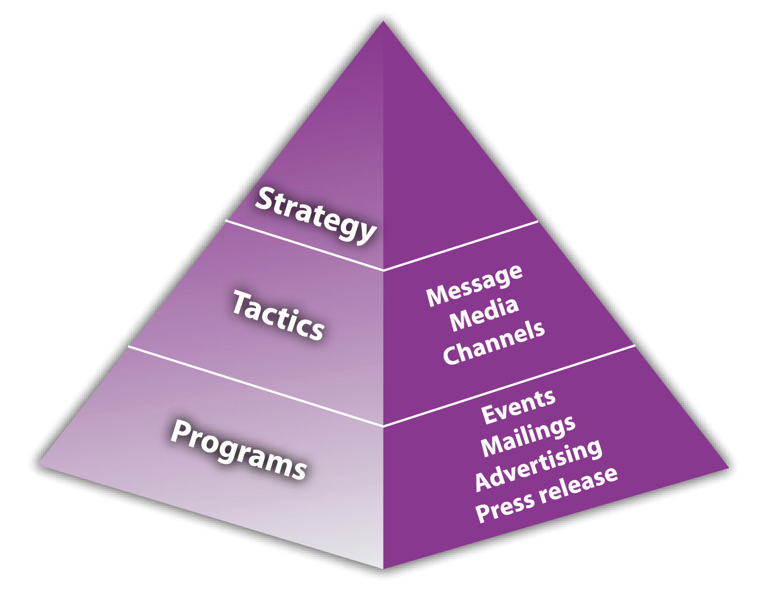 how to come up with a marketing strategy