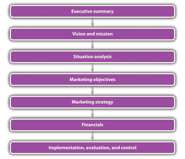 executive summary for restaurant business plan