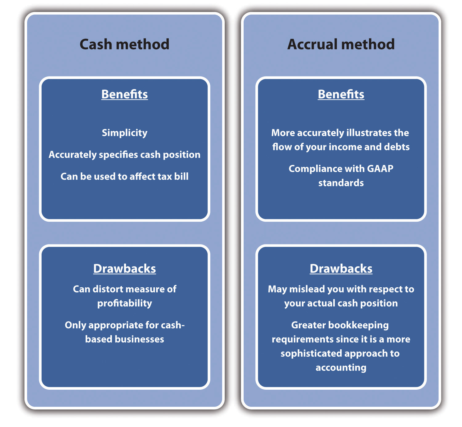 Cash vs. Accrual Accounting: What's Best for Your Small Business?
