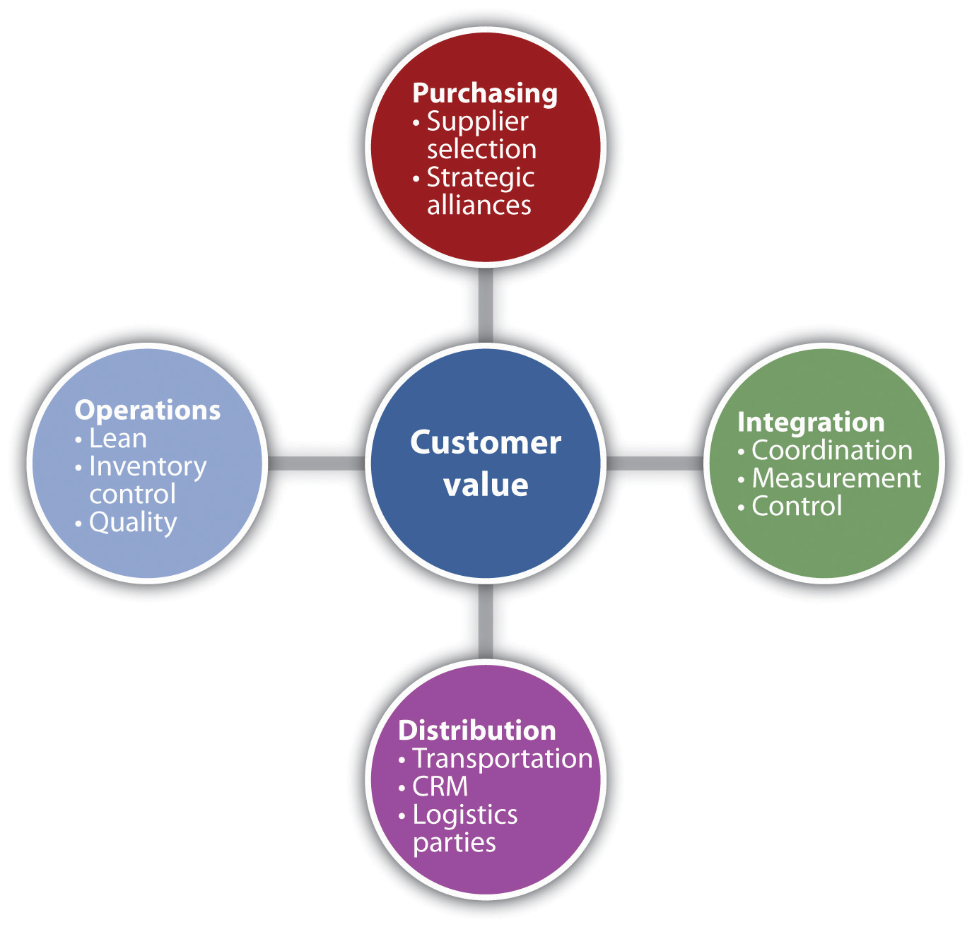 the customer relationship in supply chain management essay What is supply chain management (scm) supply chain management (scm) is the active management of supply chain activities to maximize customer value and achieve a sustainable competitive advantage.