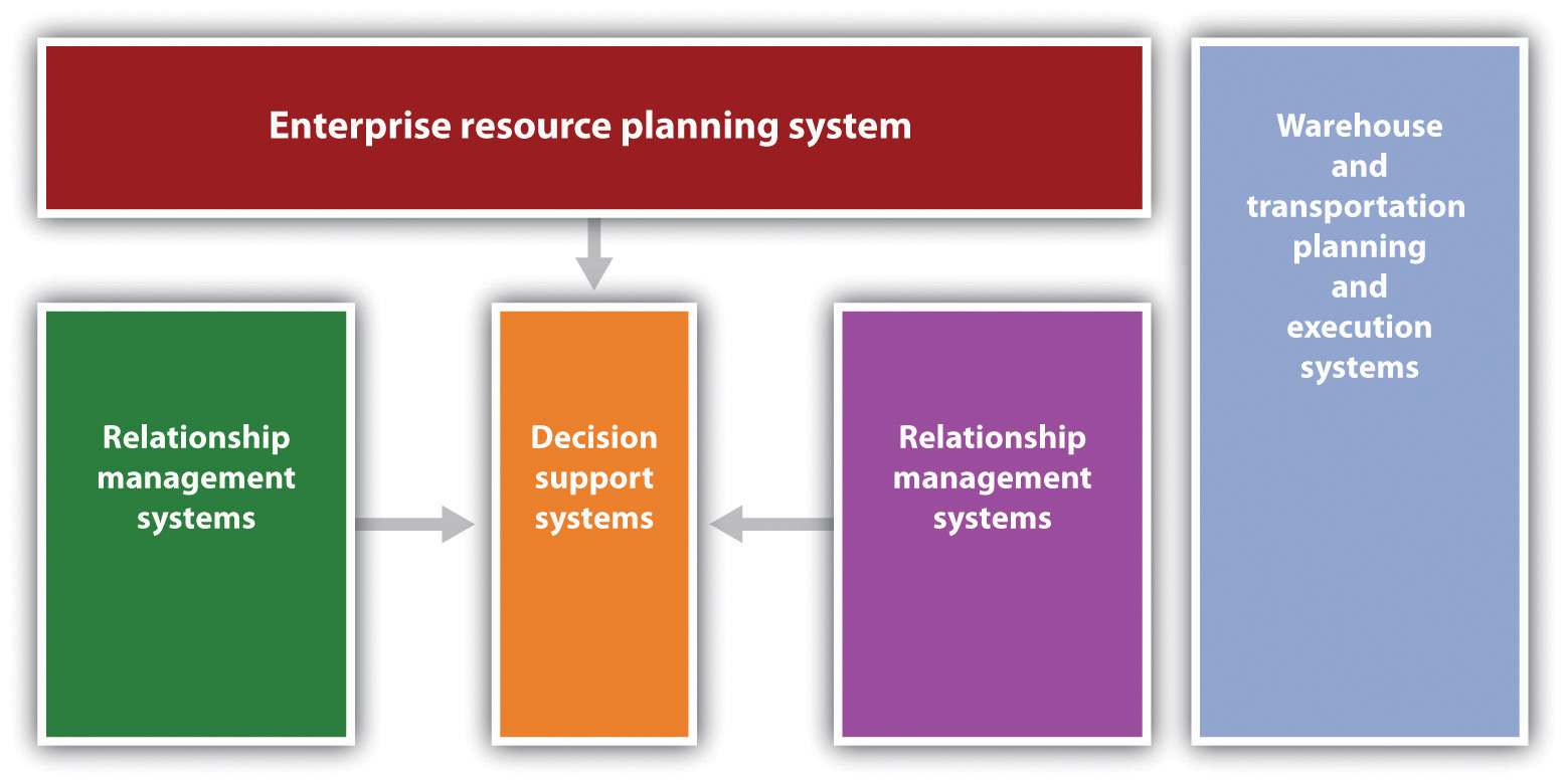Supply Chain Management You Better Get It Right