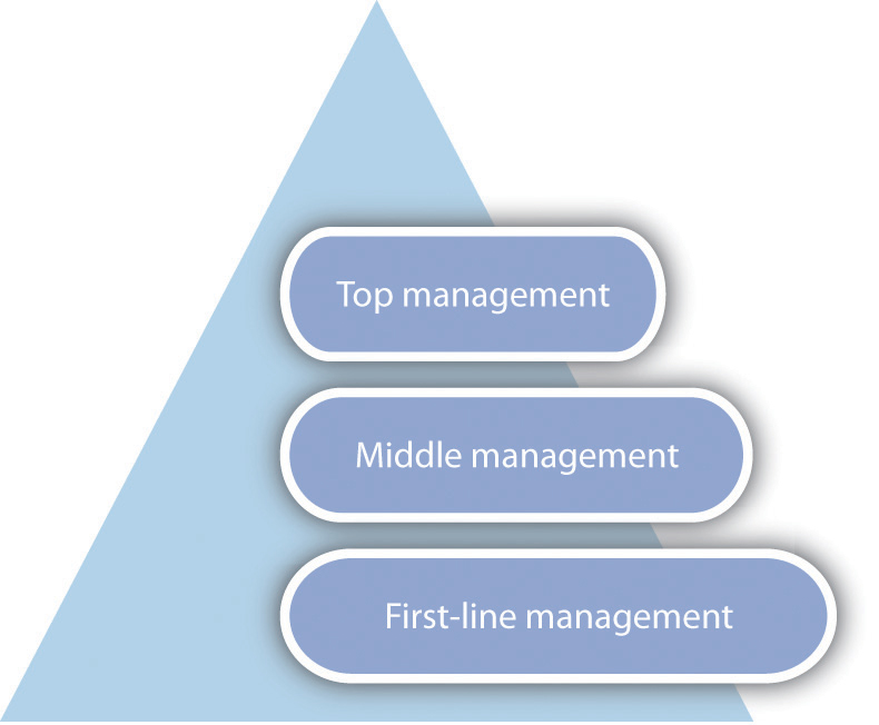heirachy of management How owners organize the management of a small business has a huge effect on internal and external growth the question is, which leadership structure works best by nature, startups tend to start .