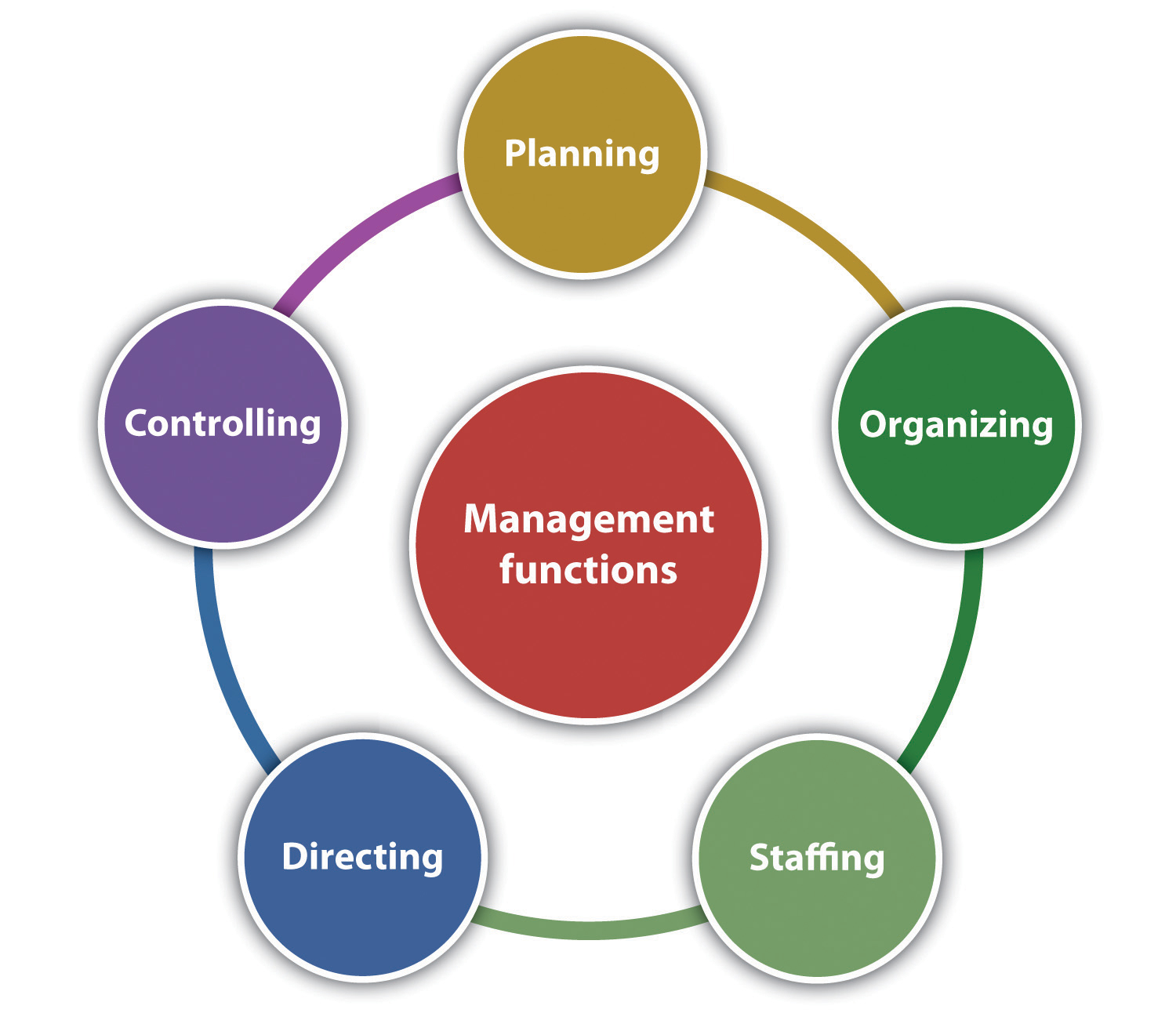 Accomplish All Functions Without: Principles Of Management And Organization