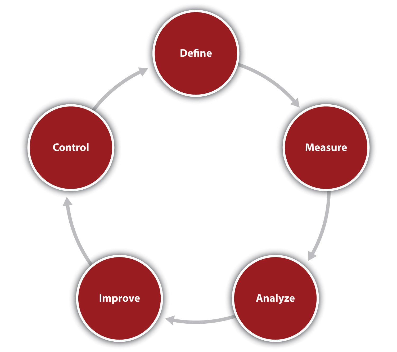 Organizational Efficiency