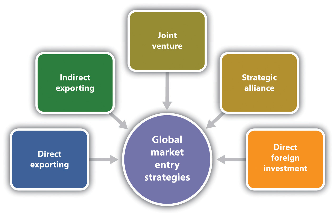 marketing entry strategy With so many options for an international market entry strategy, it can be difficult  for a company to decide which option will be most successful.