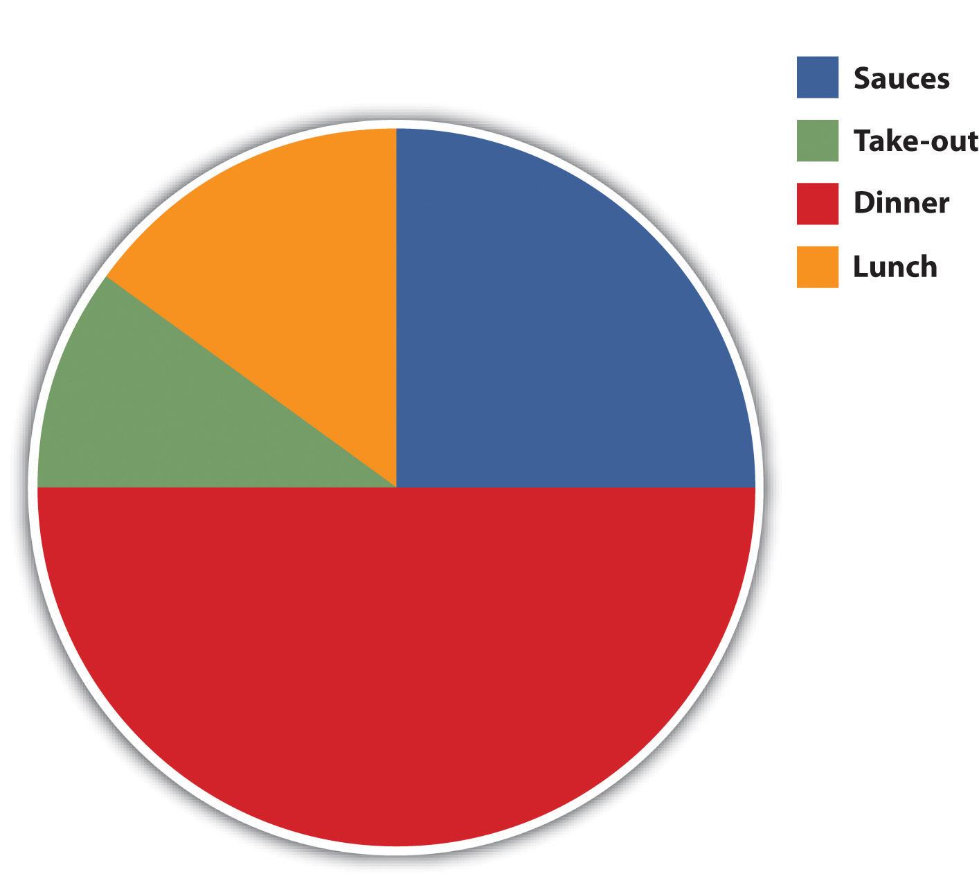 Market segmentation business plan