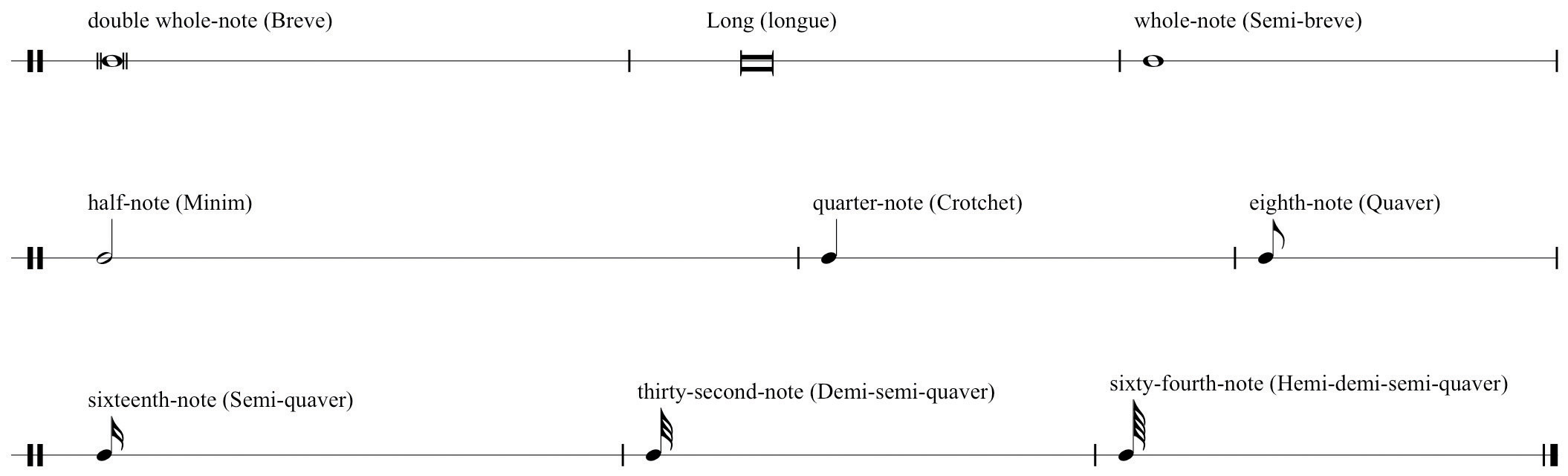 Durational values symbols representing time in music durational values and proportional chain biocorpaavc Image collections