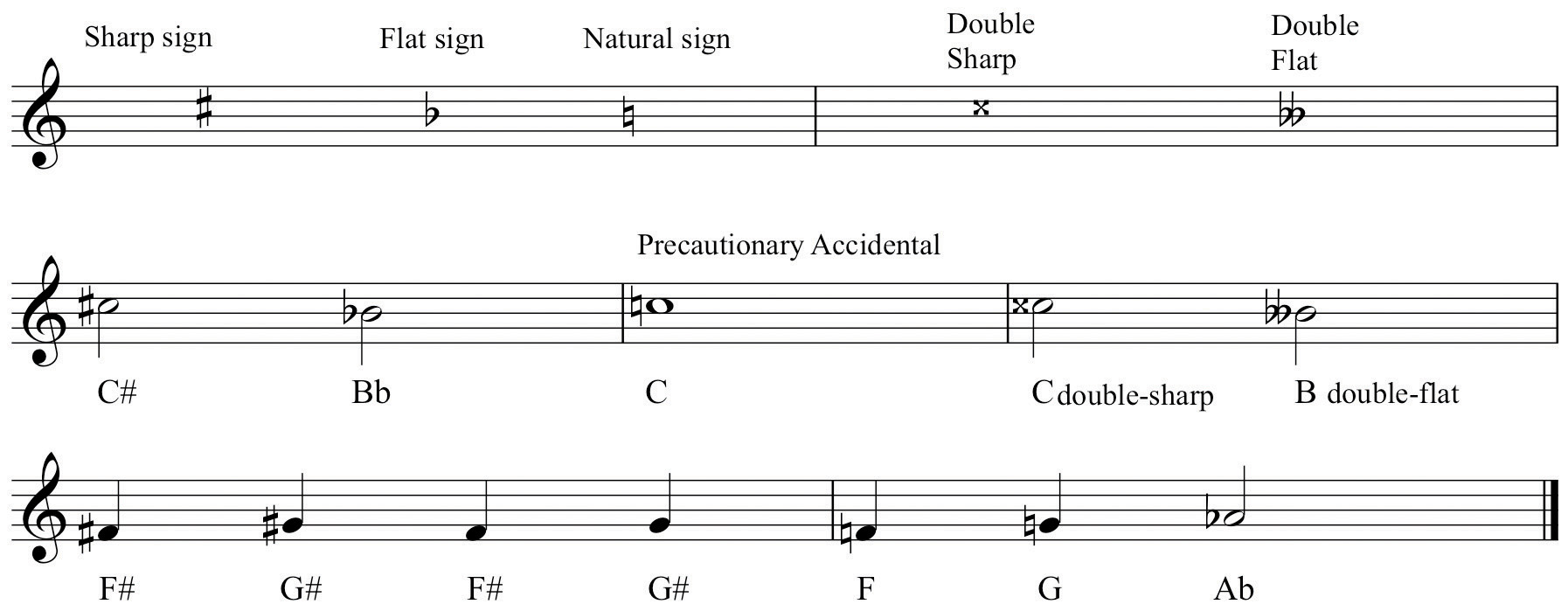 The elements of pitchsound symbol and tone accidentals buycottarizona Choice Image